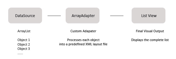 Android ArrayAdapter Overview