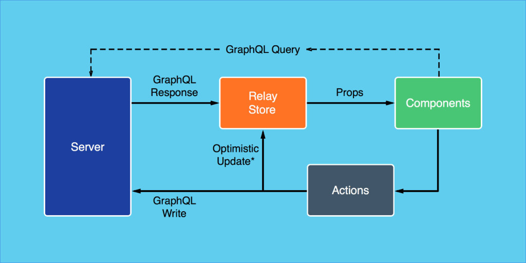 React, graphicQL and Relay