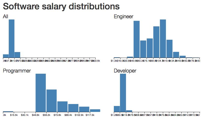 4 histograms of salary distributions