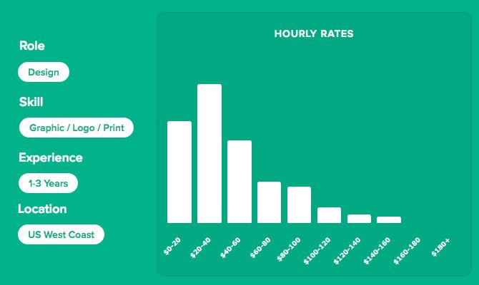 Freelance Designer Hourly Rates