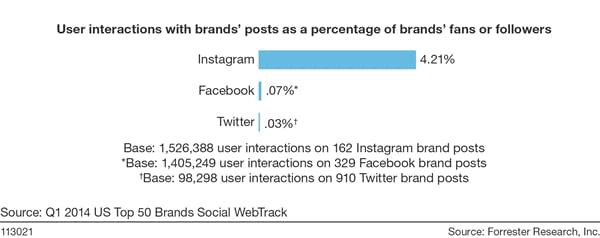 User interactions with brands
