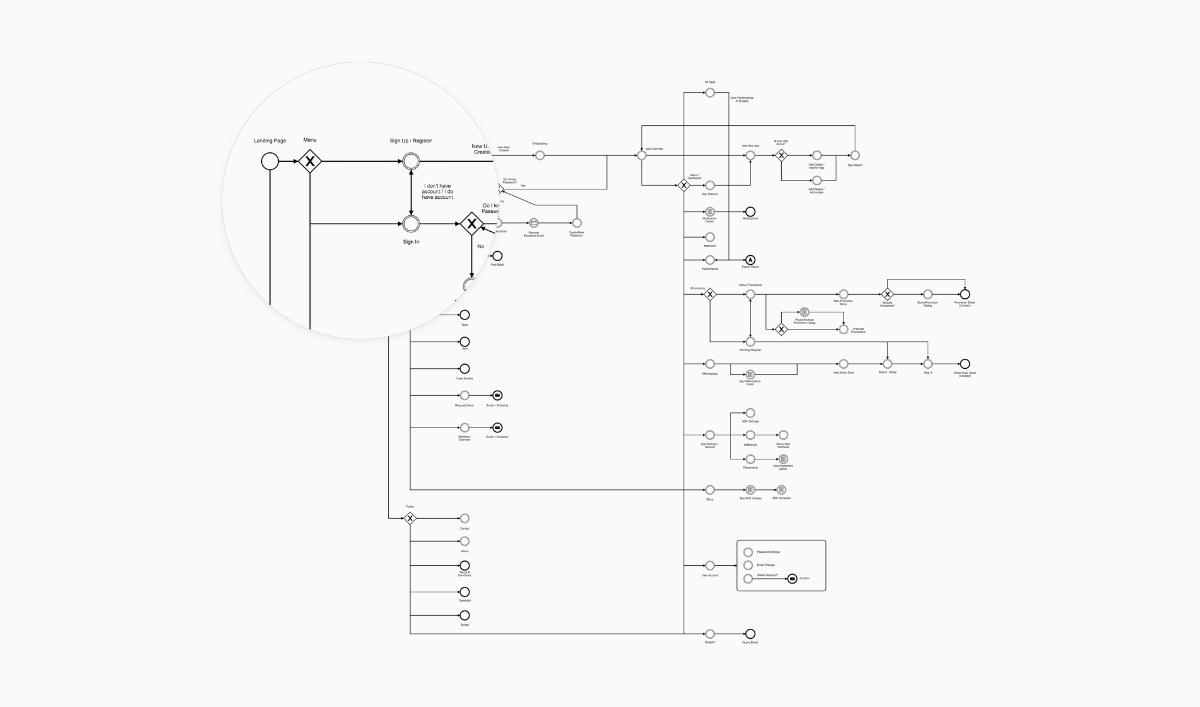 Tapdaq Menu + Screens Structure (Export from Camunda Modeler)