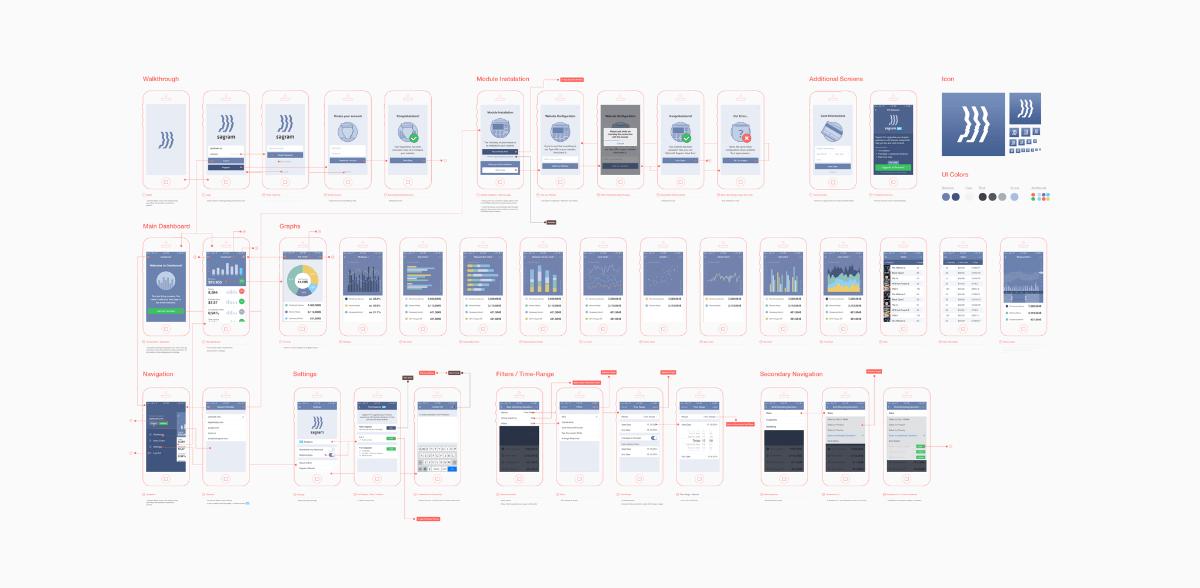 Full Diagram of Sagram Analytics App