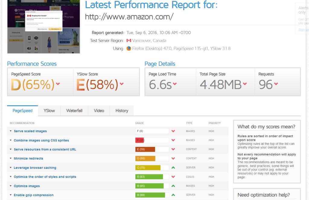 Amazon page performance scores