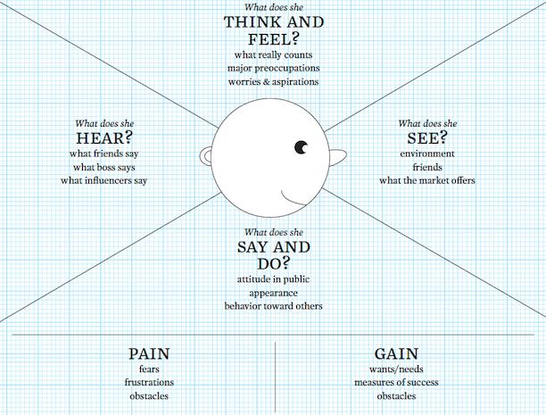 The empathy map