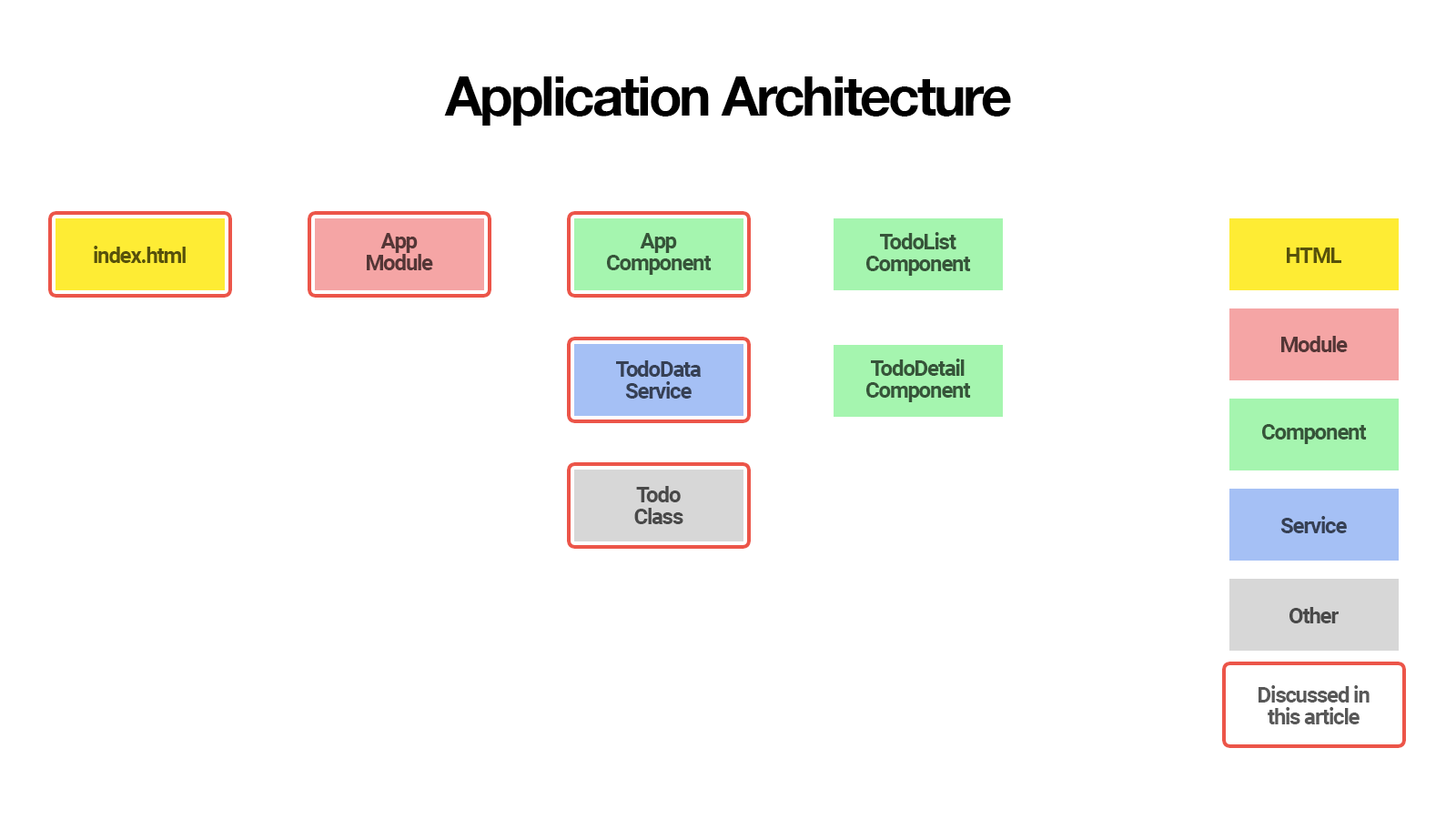 Angular CLI: Application Architecture of Finished Todo Application