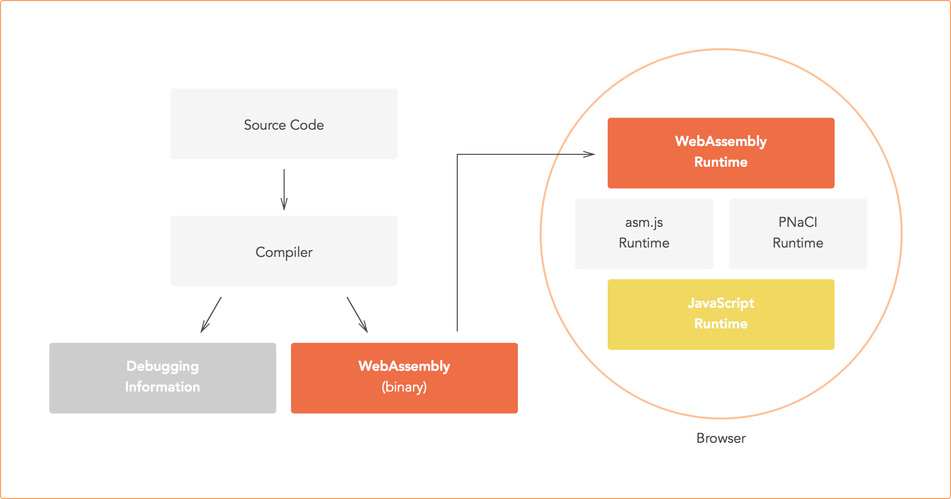 WebAssembly process flow diagram