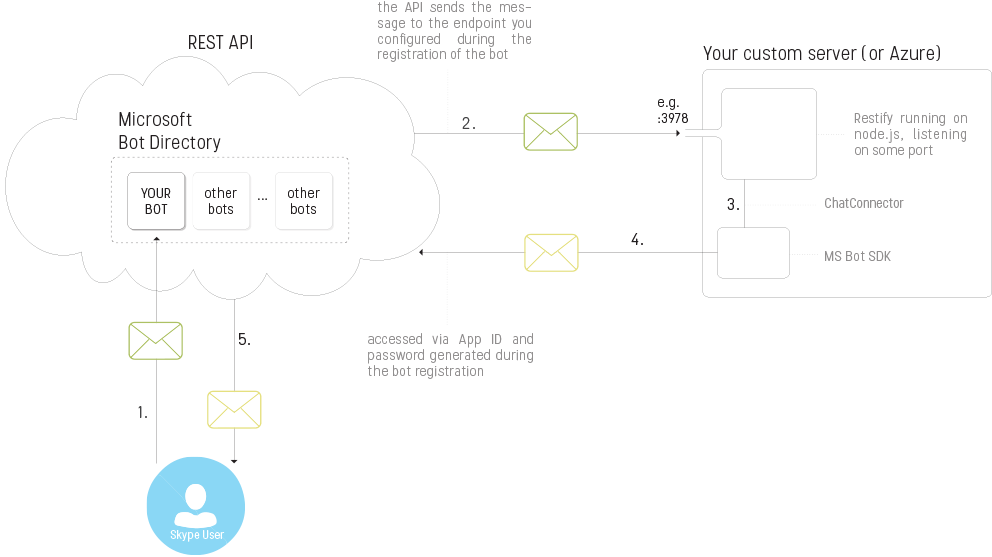bot framework architecture