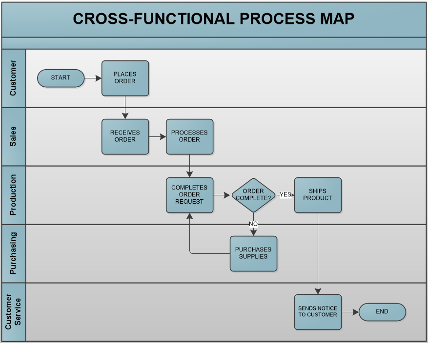 Cross functional process map