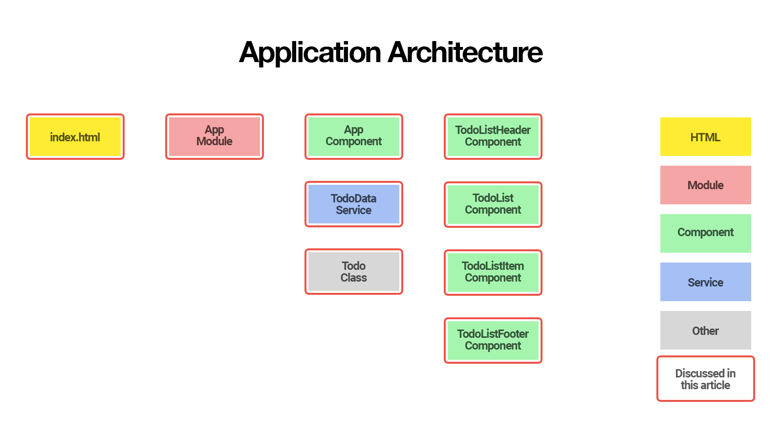 REST API back end: Application Architecture