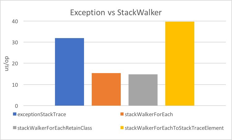 Benchmark exceptionStackTrace 31.929, stackWalkerForEach 15.350, stackWalkerForEachRetainClass 1.366, stackWalkerForEachToStackTraceElement 39.675 us/op