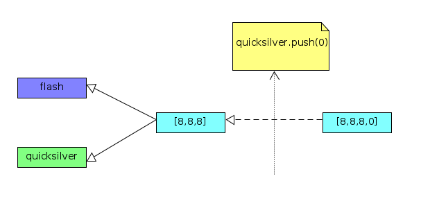 Assign-by-reference example
