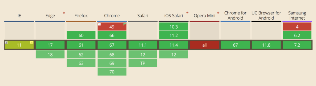 CSS Grid Layout support in July 2018