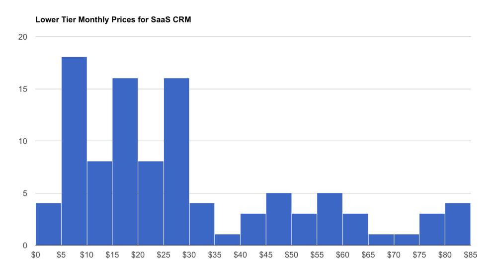 Niche data bar chart