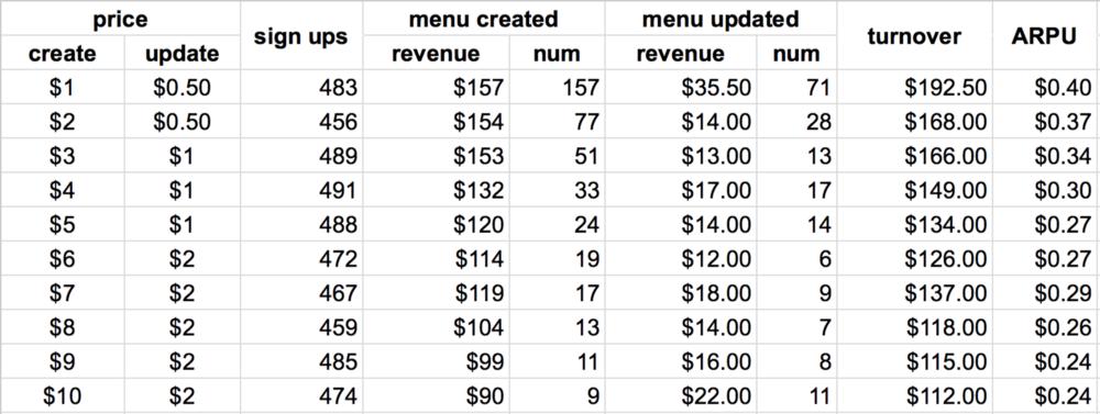 Table of Menumake data