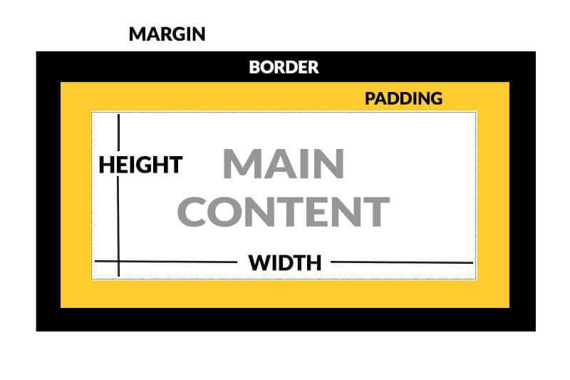 Visual representation of CSS margins, padding, border and content