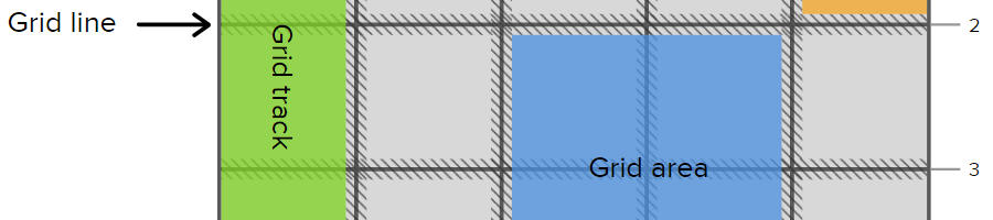 A Complete Guide to CSS Grid