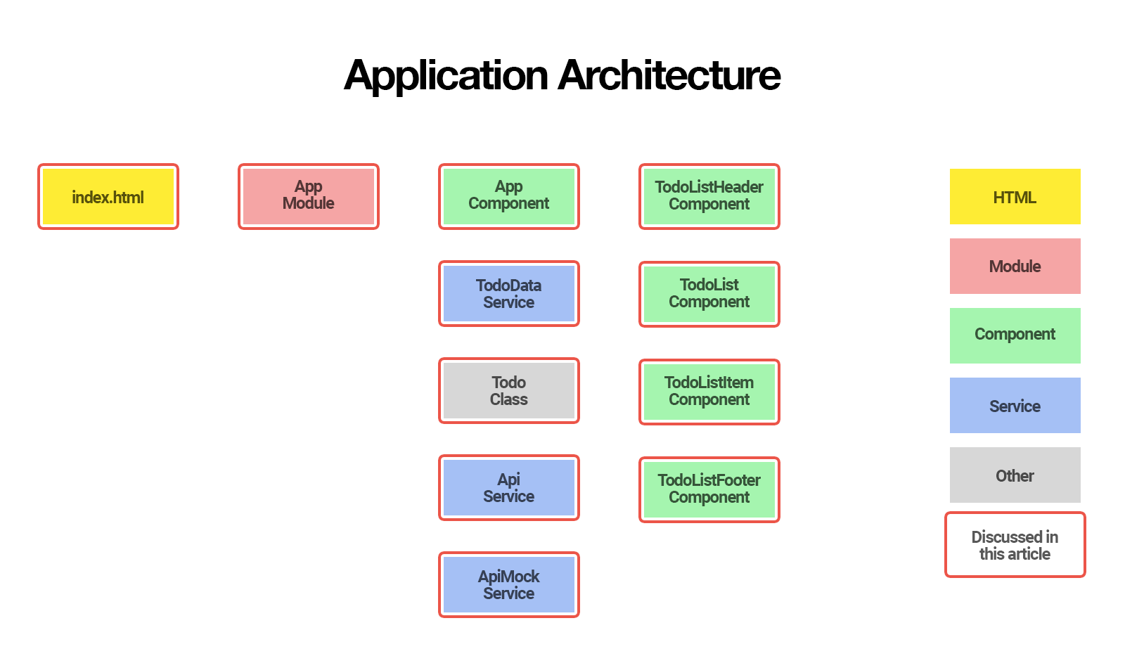 Angular Router: Application Architecture