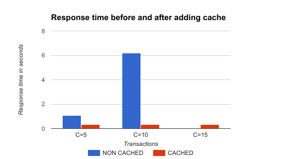 Response time before and after adding cache