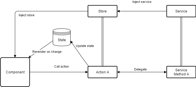 Process of how components interact with the store