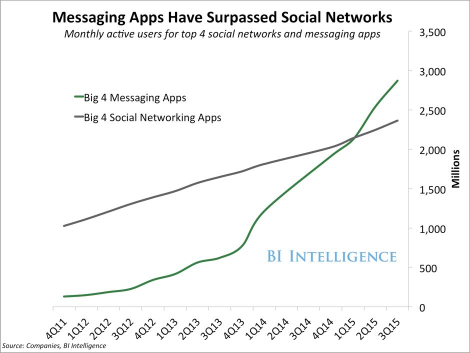 Messaging Apps vs Social Networks
