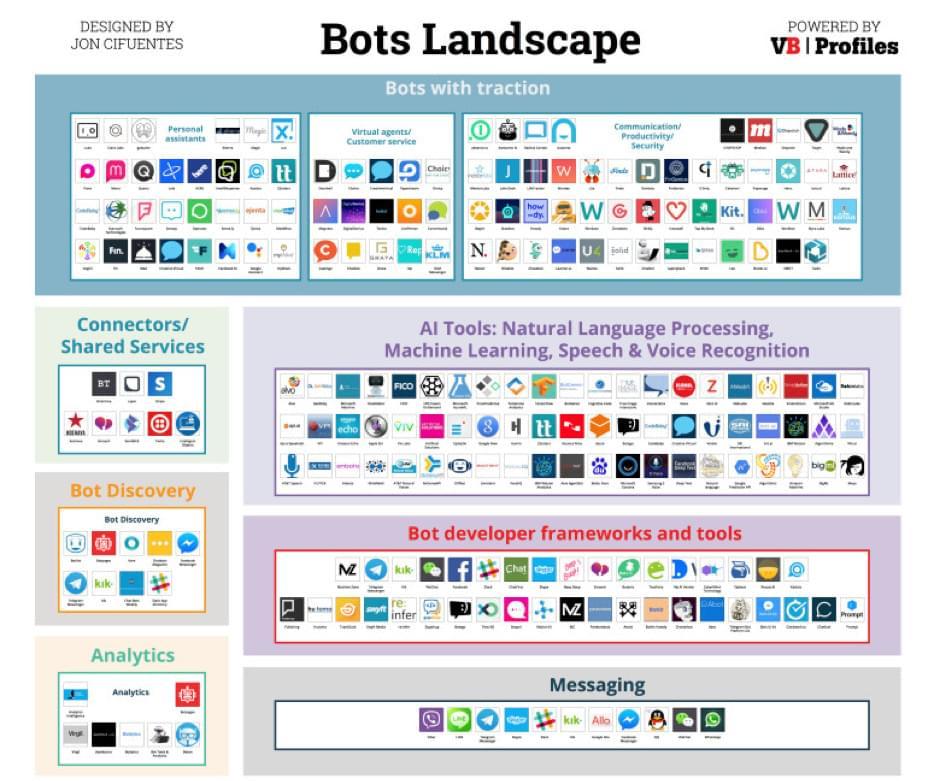 Bot landscape