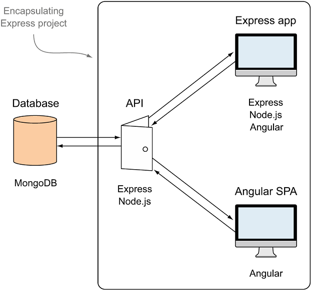 Planning a MEAN stack application: Express