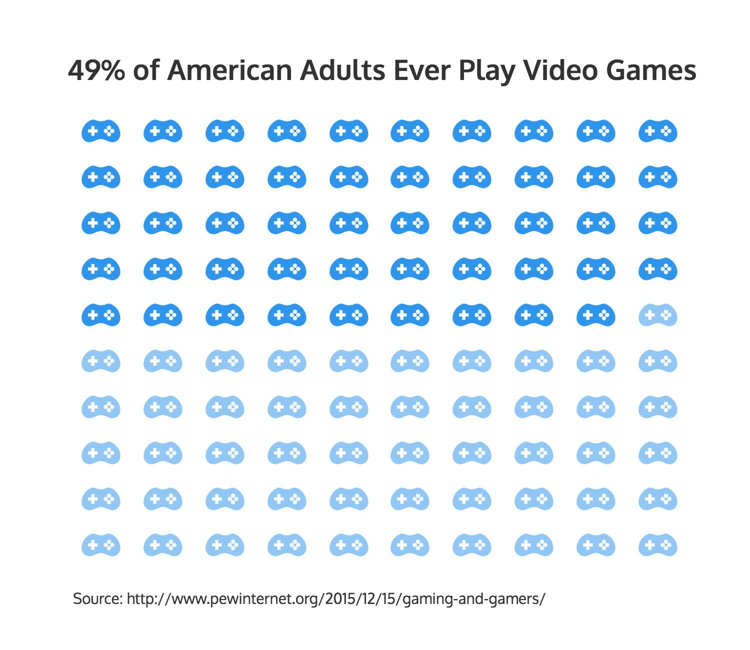 Video games infographic