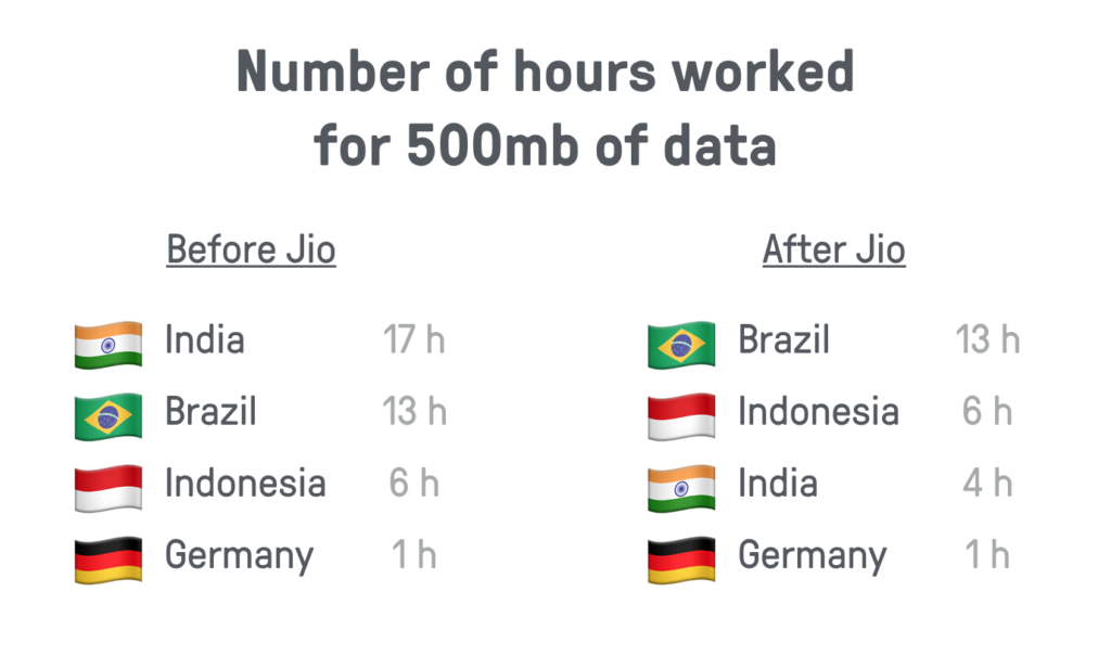Number of hours worked for 500mb of data. Before Jio: India 17, Brazil 13, Indonesia 6, Germany 1; After Jio: Brazil 13, Indonesia 6, India 4, Germany 1