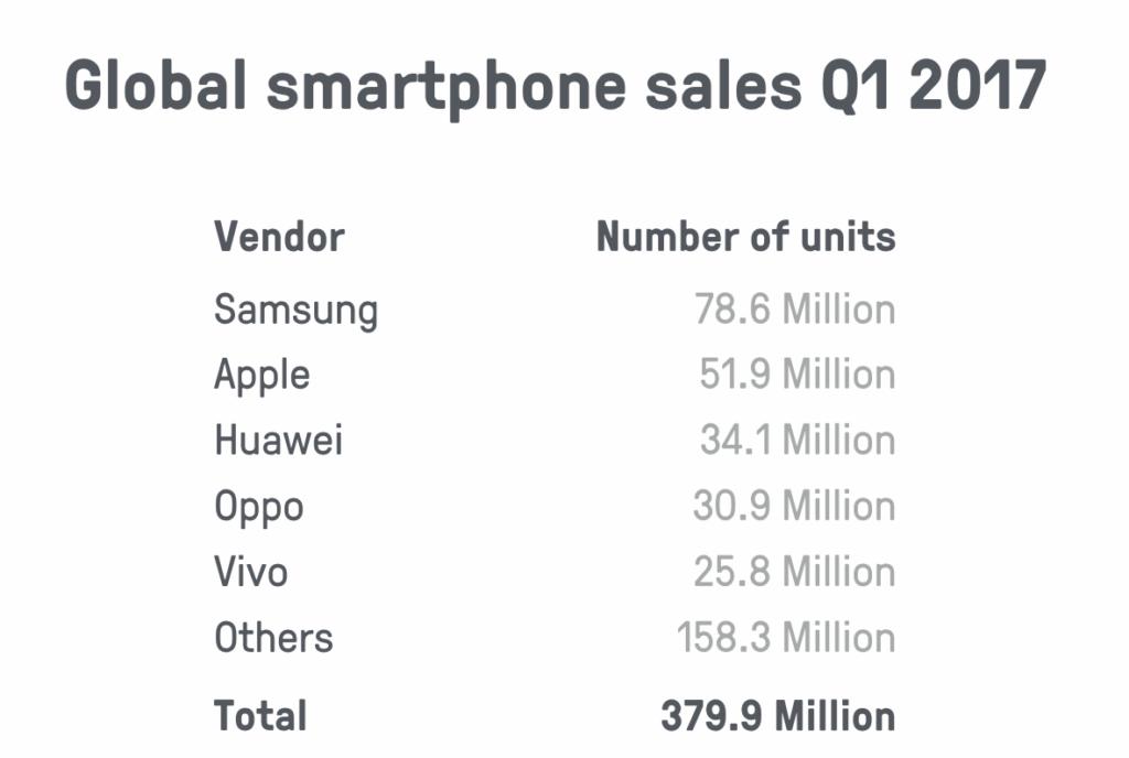 Global smartphone sales Q1 2017: total 379.9 million