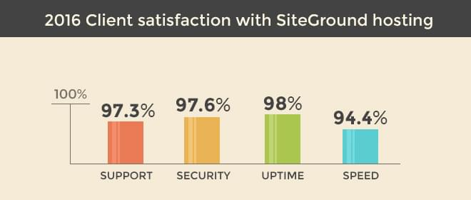 SiteGround Review: Customer Satisfaction Survey 2016