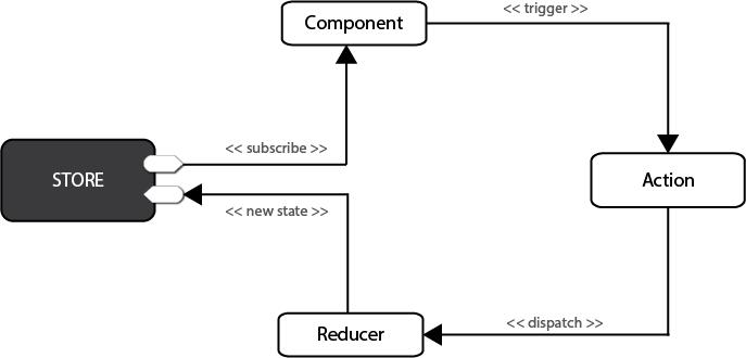 Redux conceptual diagram