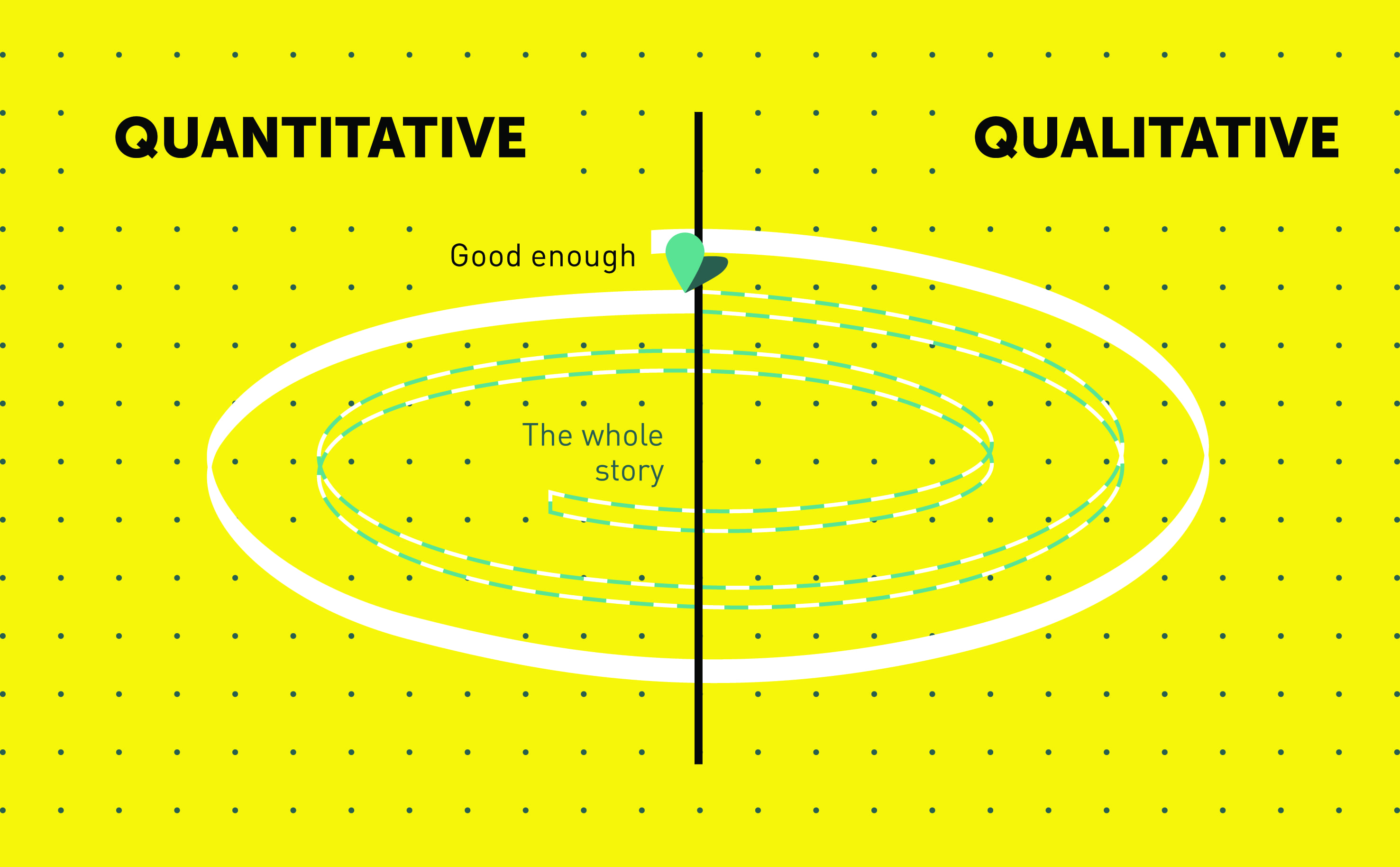 The spiral of qualitative and quantitative stages