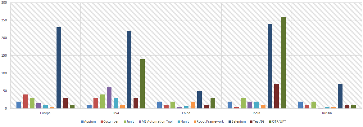 Most Demanded Test Automation Tools