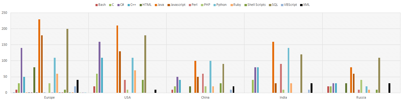Most Demanded Programming Languages Per Country