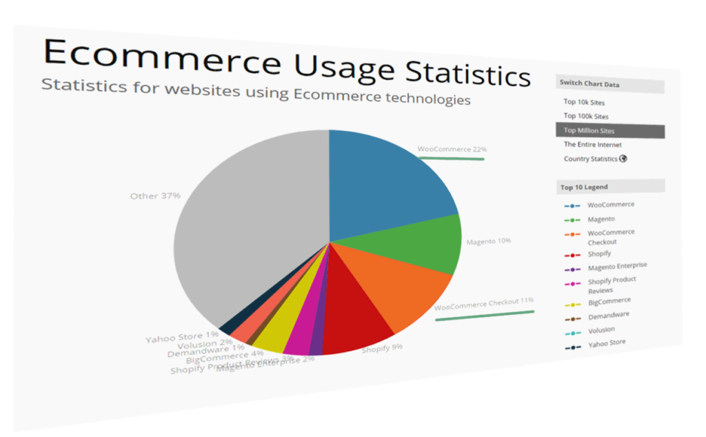 Ecommerce software stats by builtwith.com