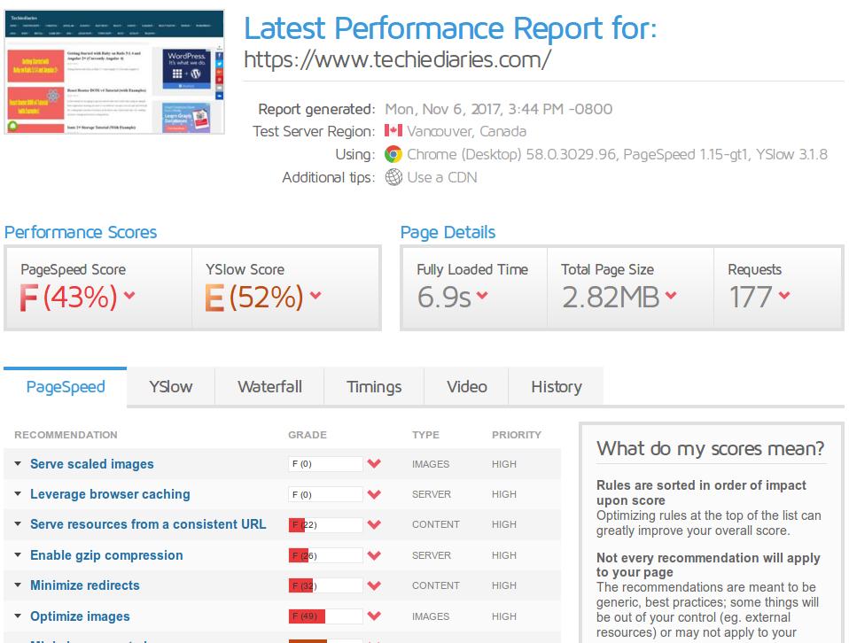 GTmetrix report