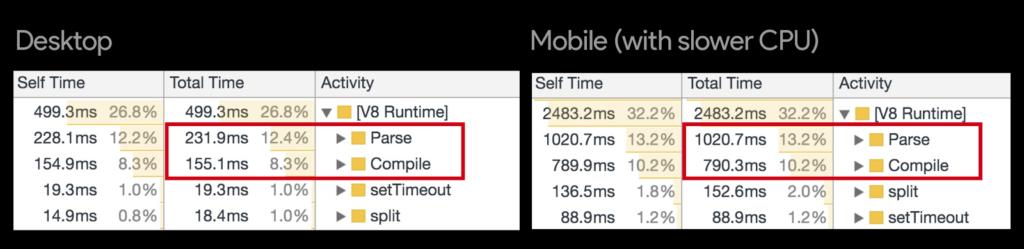 Comparison of mobile and desktop JS parse time
