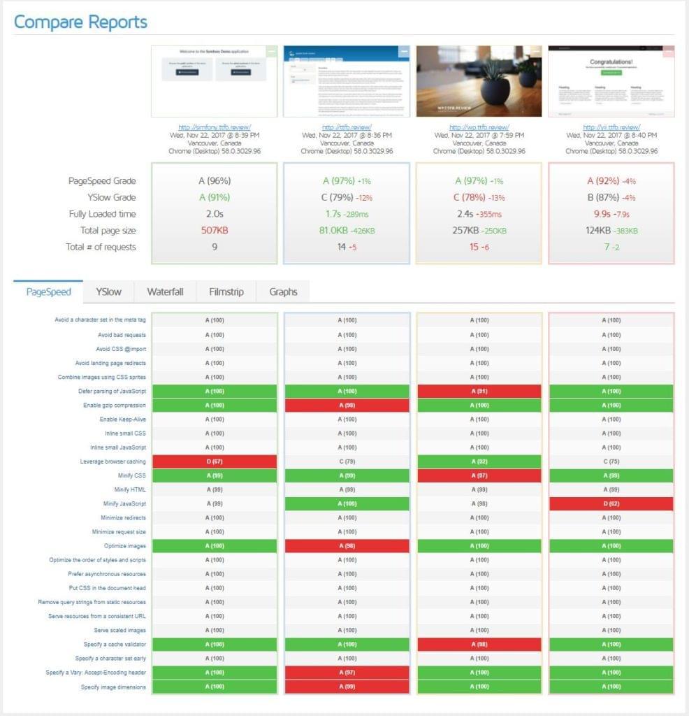 GTmetrix comparison