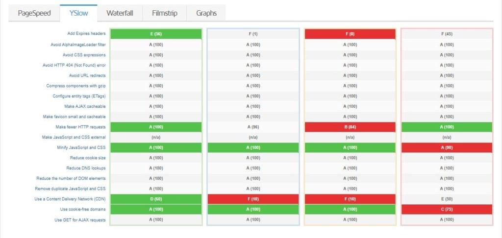 GTmetrix comparison - YSlow