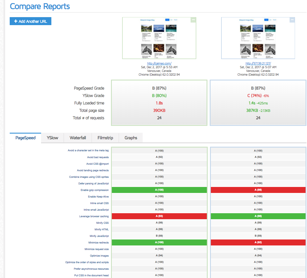 Results comparison of before-CDN and after-CDN