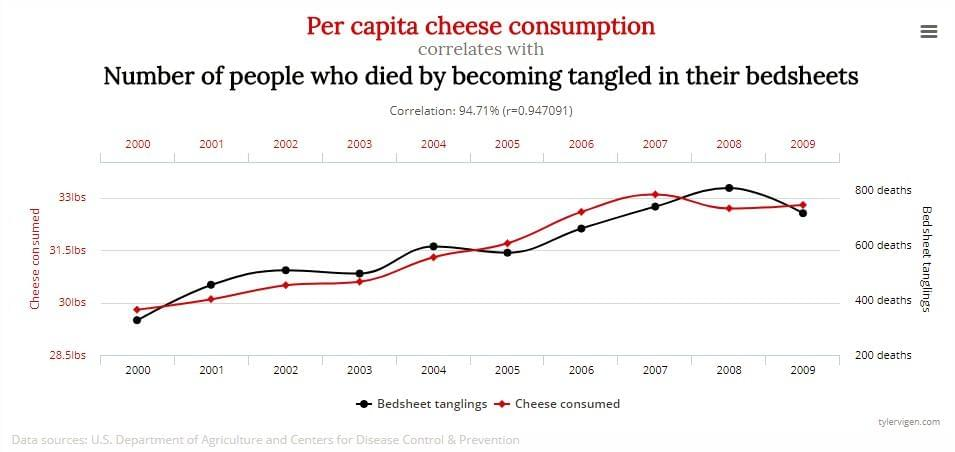 Graph correlating cheese consumption with bed deaths