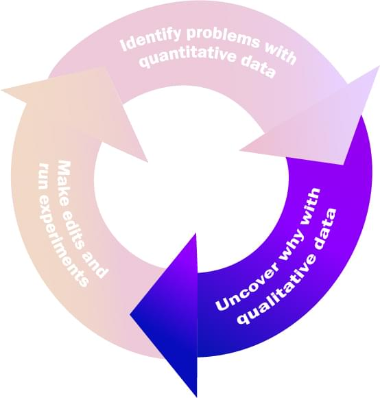 The second step in the Quantitative-Qualitative Flywheel is to use qualitative analysis to understand behaviors at the individual level.