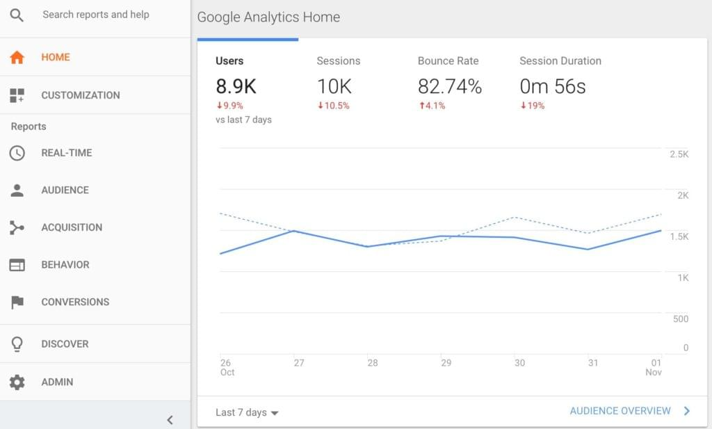 Analytics home page
