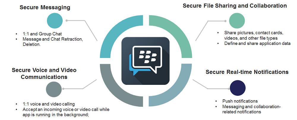 BBM secure messaging platform for developers