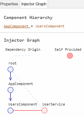 Injector graph