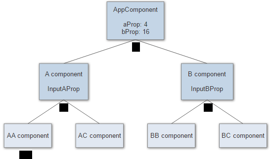 A components tree