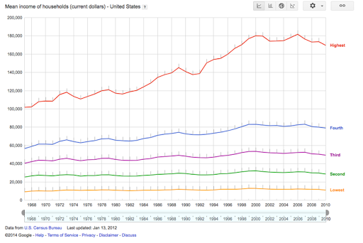 Line chart showing how incomes have been changing over time in the US