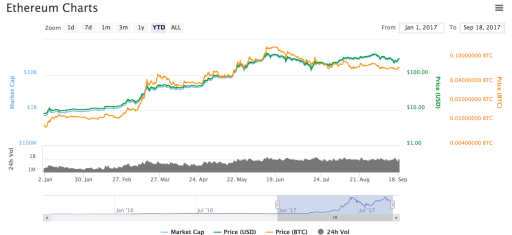 Coinmarketcap graph of Ethereum in Sept 2017