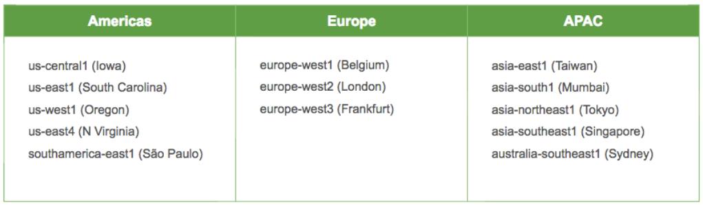 Figure 1: MongoDB Atlas runs in most GCP regions